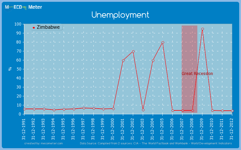 Unemployment of Zimbabwe