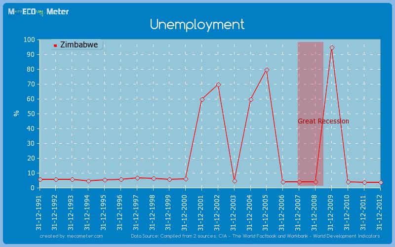 Unemployment of Zimbabwe