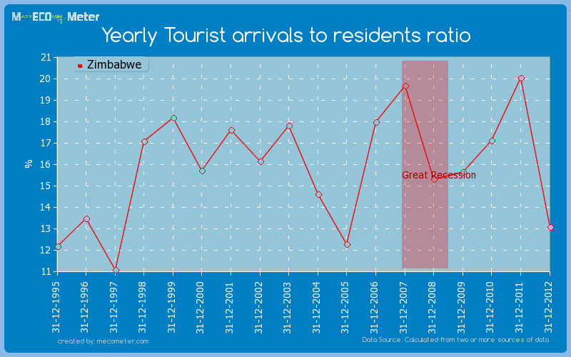 Yearly Tourist arrivals to residents ratio of Zimbabwe