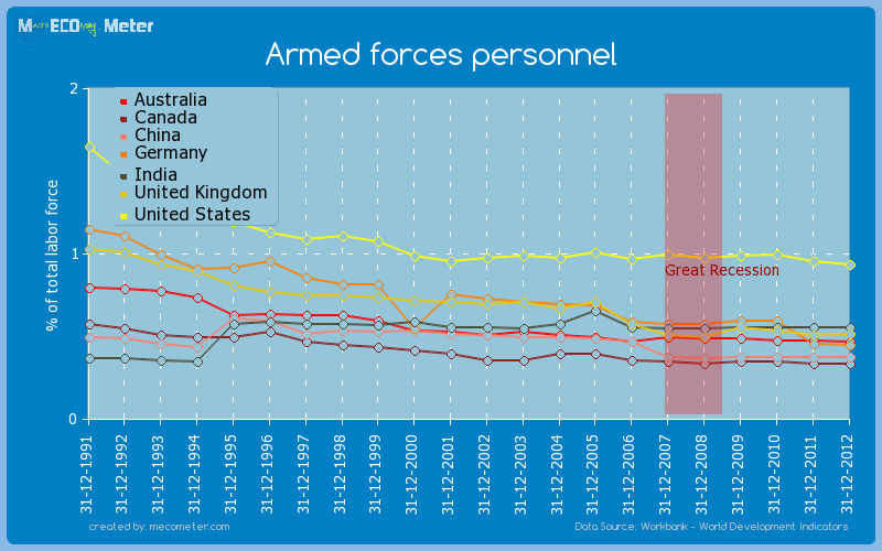 Major world economies by historical values of its Armed forces personnel