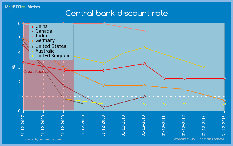 Major world economies by historical values of its Central bank discount rate
