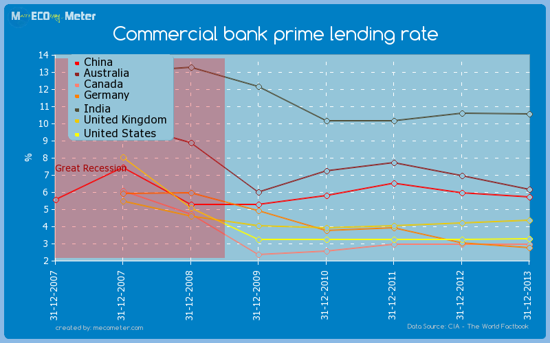 Major world economies by historical values of its Commercial bank prime lending rate
