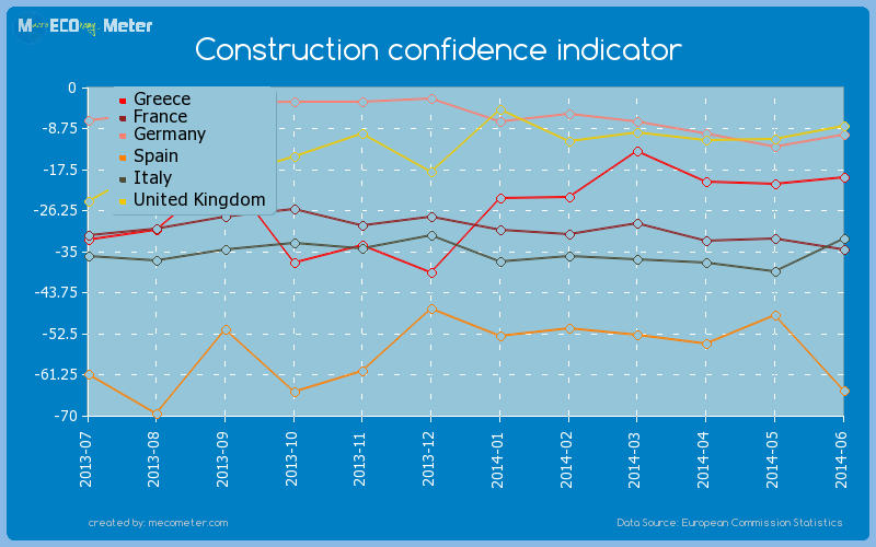 Major world economies by historical values of its Construction confidence indicator