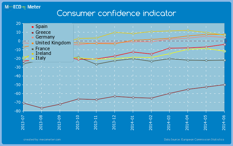 Major world economies by historical values of its Consumer confidence indicator