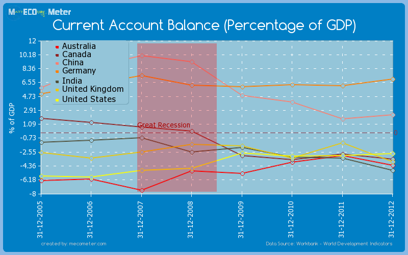 Major world economies by historical values of its Current Account Balance (Percentage of GDP)