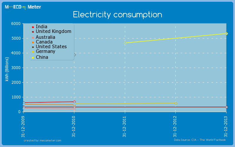 Major world economies by historical values of its Electricity consumption