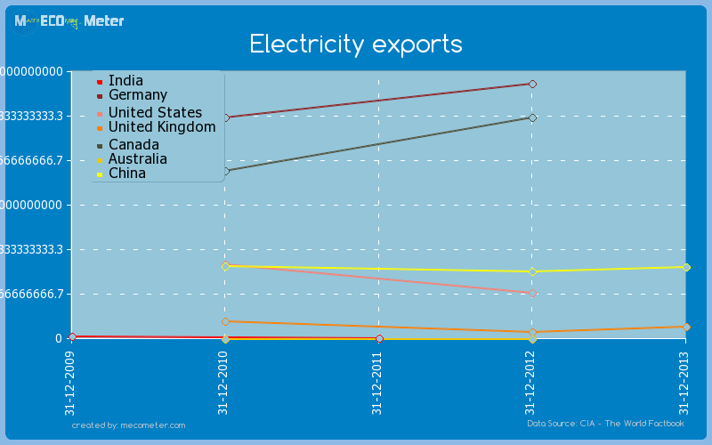 Major world economies by historical values of its Electricity exports