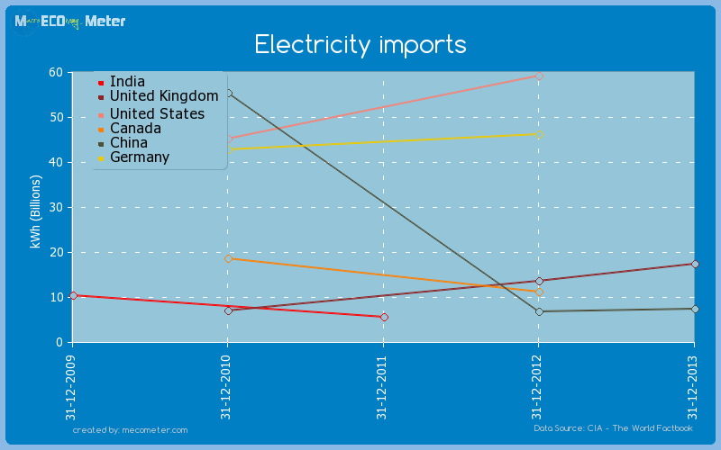 Major world economies by historical values of its Electricity imports