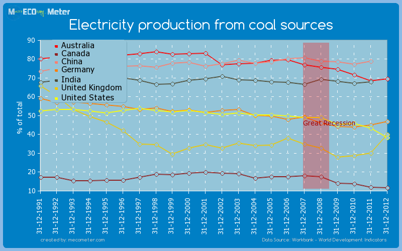 Major world economies by historical values of its Electricity production from coal sources