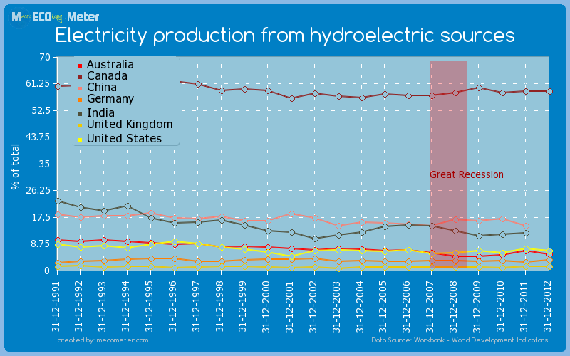 Major world economies by historical values of its Electricity production from hydroelectric sources