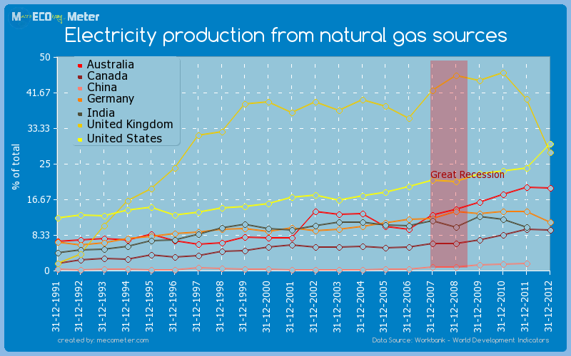 Major world economies by historical values of its Electricity production from natural gas sources
