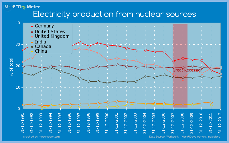 Major world economies by historical values of its Electricity production from nuclear sources