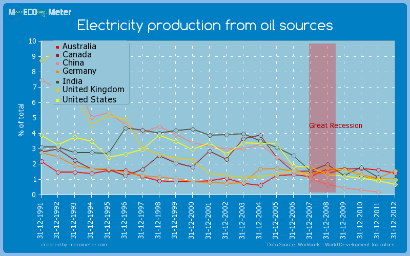 Major world economies by historical values of its Electricity production from oil sources