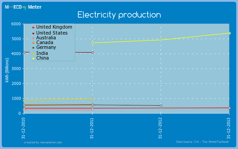 Major world economies by historical values of its Electricity production