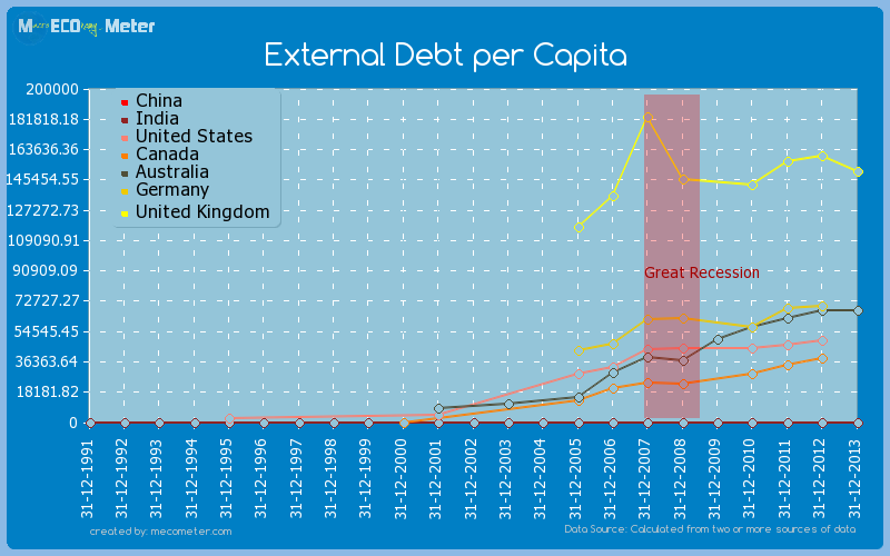Major world economies by historical values of its External Debt per Capita