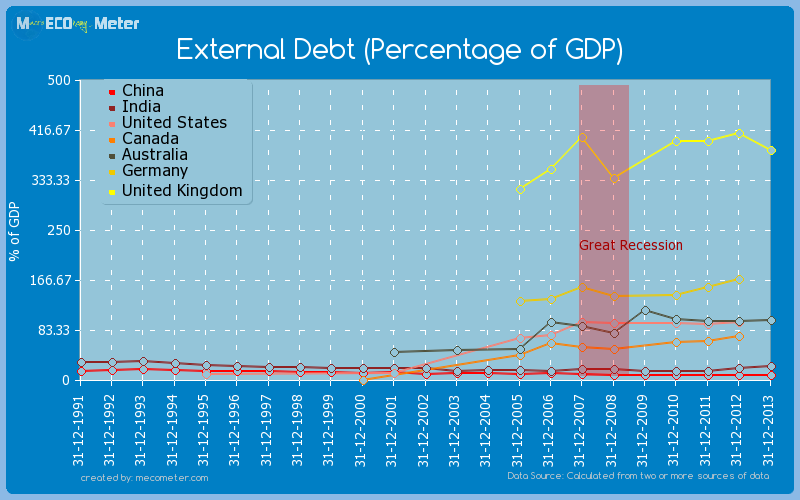 Major world economies by historical values of its External Debt (Percentage of GDP)