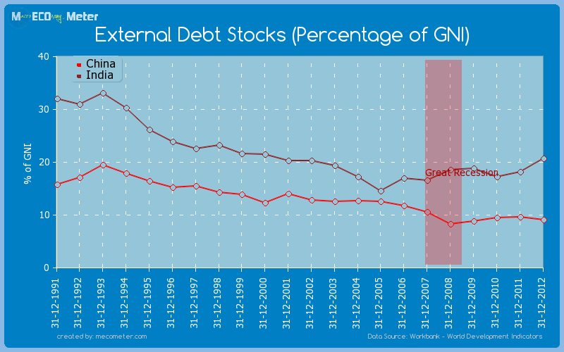 Major world economies by historical values of its External Debt Stocks (Percentage of GNI)