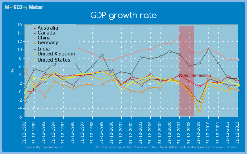 Major world economies by historical values of its GDP growth rate