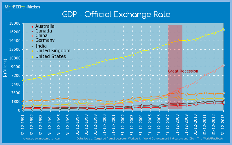 Major world economies by historical values of its GDP - Official Exchange Rate