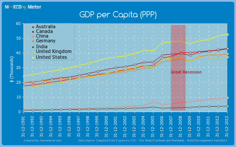 Major world economies by historical values of its GDP per Capita (PPP)