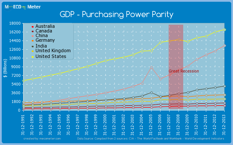Major world economies by historical values of its GDP - Purchasing Power Parity