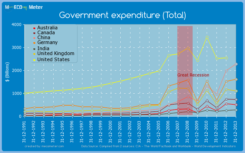 Major world economies by historical values of its Government expenditure (Total)