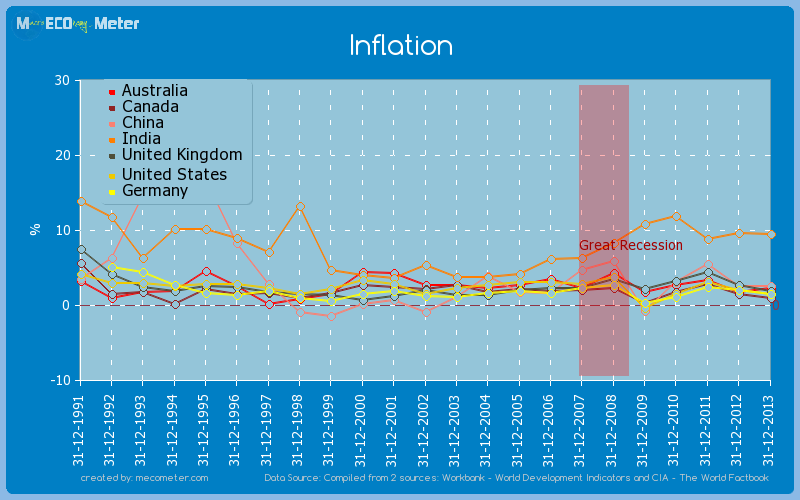 Major world economies by historical values of its Inflation