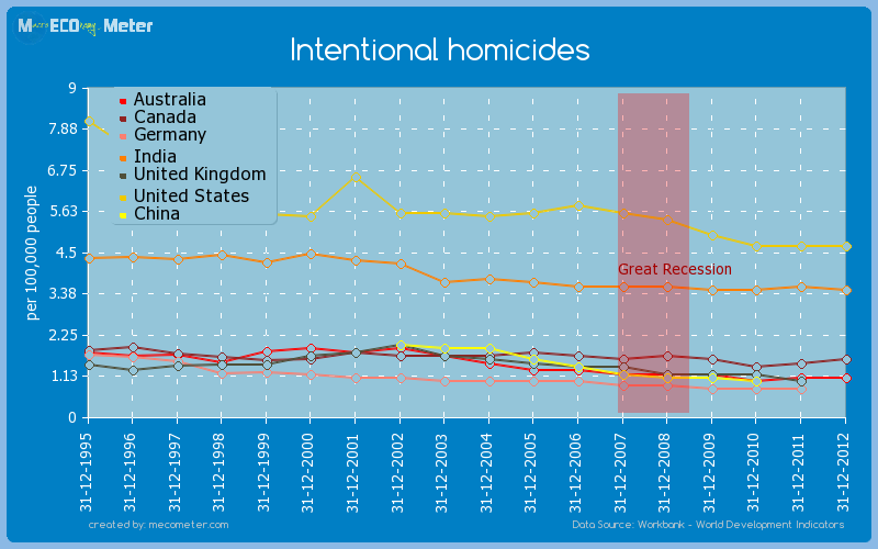 Major world economies by historical values of its Intentional homicides