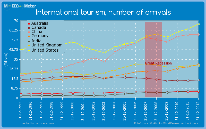 Major world economies by historical values of its International tourism, number of arrivals