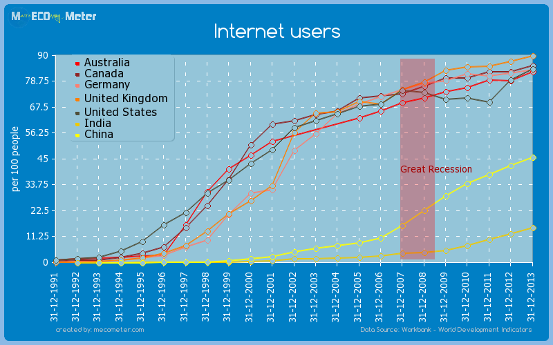 Major world economies by historical values of its Internet users