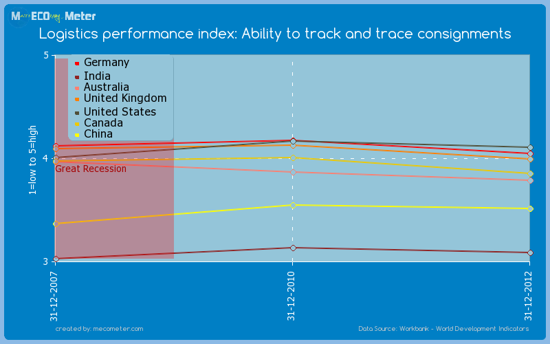 Major world economies by historical values of its Logistics performance index: Ability to track and trace consignments