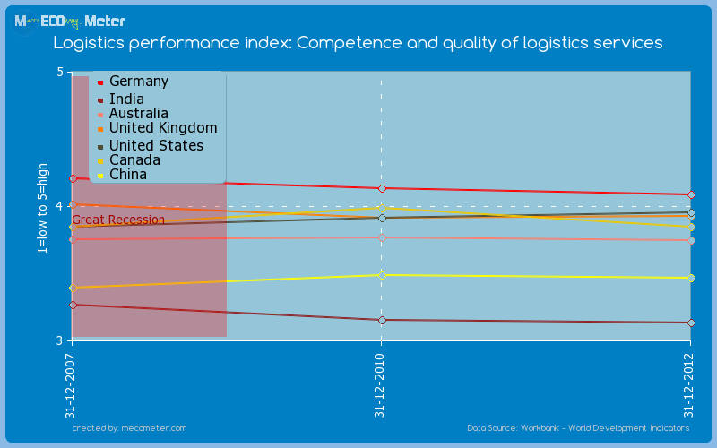 Major world economies by historical values of its Logistics performance index: Competence and quality of logistics services