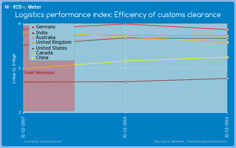 Major world economies by historical values of its Logistics performance index: Efficiency of customs clearance