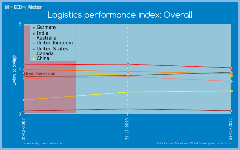 Major world economies by historical values of its Logistics performance index: Overall
