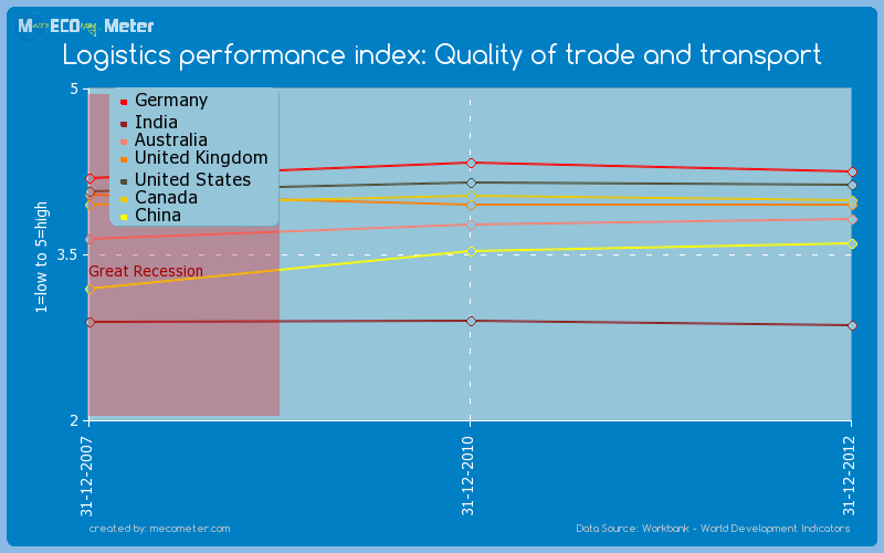 Major world economies by historical values of its Logistics performance index: Quality of trade and transport
