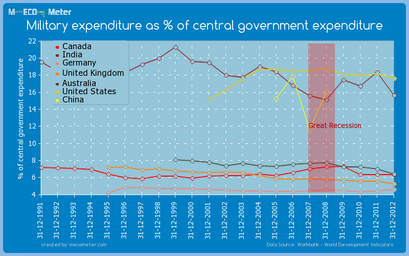 Major world economies by historical values of its Military expenditure as % of central government expenditure