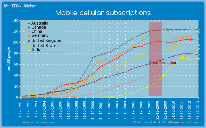 Major world economies by historical values of its Mobile cellular subscriptions