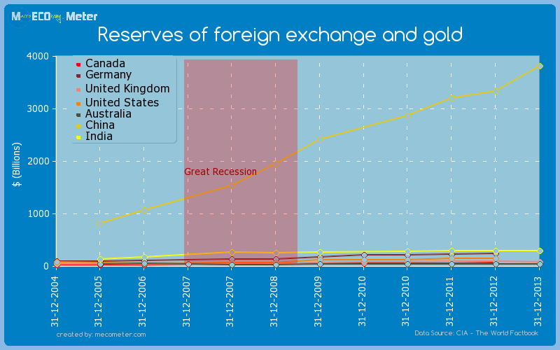 Major world economies by historical values of its Reserves of foreign exchange and gold