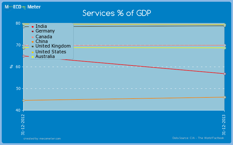 Major world economies by historical values of its Services % of GDP