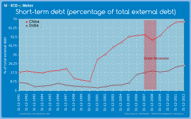Major world economies by historical values of its Short-term debt (percentage of total external debt)