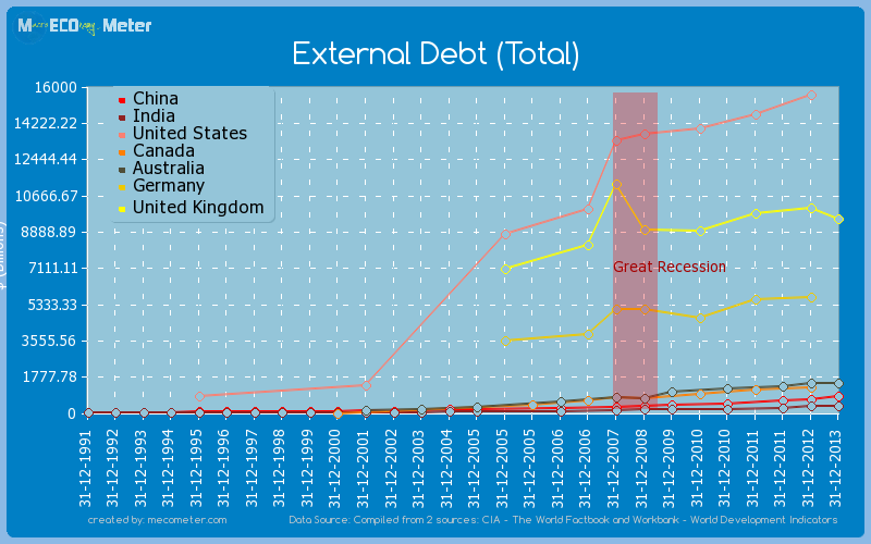 Major world economies by historical values of its External Debt (Total)