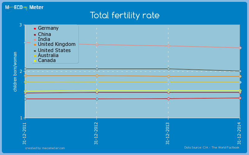 Major world economies by historical values of its Total fertility rate