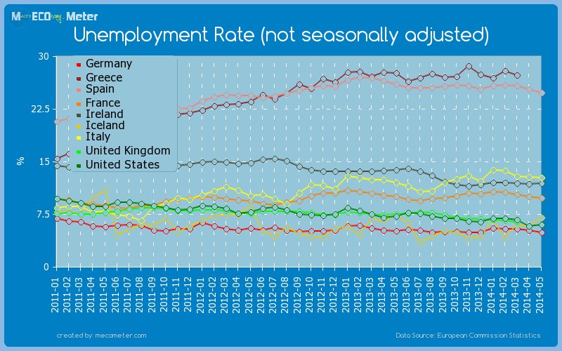 Major world economies by historical values of its Unemployment Rate (not seasonally adjusted)