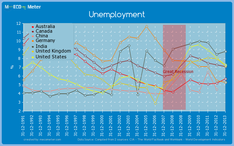 Major world economies by historical values of its Unemployment