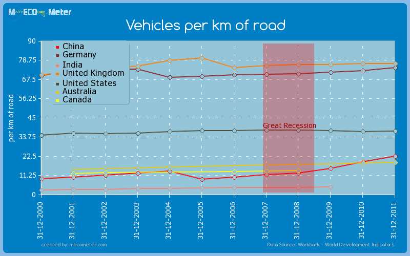 Major world economies by historical values of its Vehicles per km of road