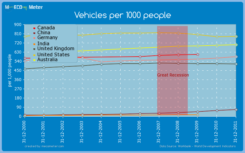 Major world economies by historical values of its Vehicles per 1000 people