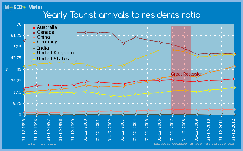 Major world economies by historical values of its Yearly Tourist arrivals to residents ratio