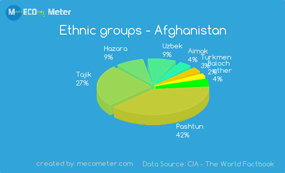 ethnic and religious groups of afghan Religious intolerance in afghanistan sponsored link this essay describes religious intolerance in the country under the former taliban regime.
