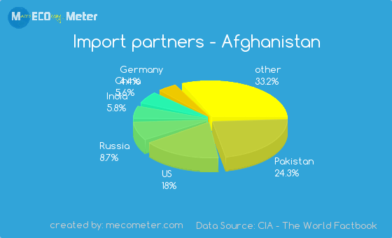 Import partners of Afghanistan