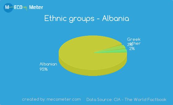 Ethnic groups of Albania